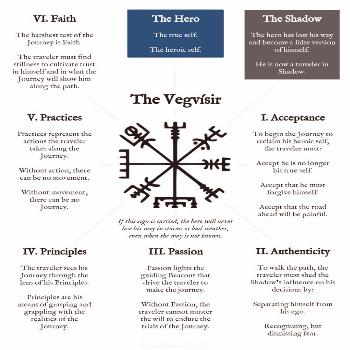 The Vegvisir — Raleigh Werner   Heroic I Am. Heroic You Are.
